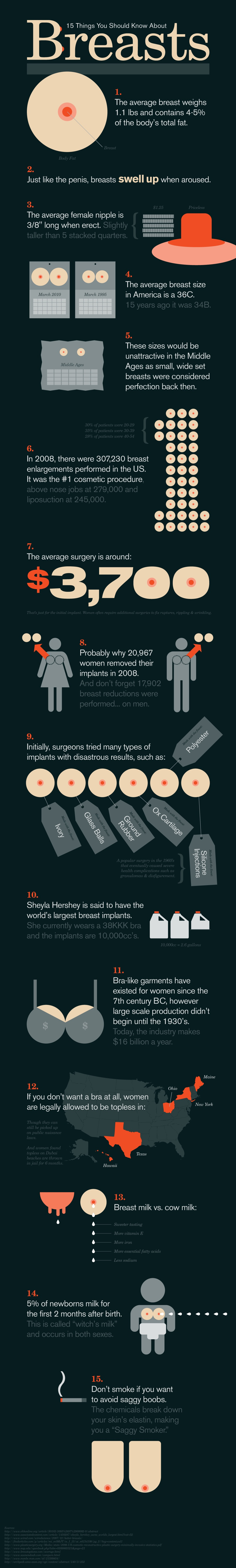 breasts infographic